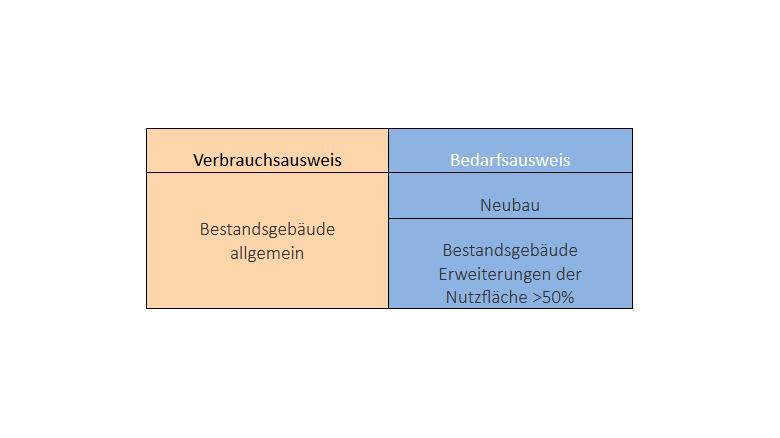Verbraucherausweis und Bedarfsausweis